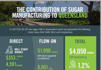 Summary of sugar's economic contribution in Queensland